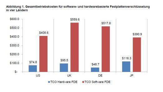 In Deutschland sind die Kostenunterschied besonders ausgeprägt.