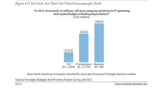 Die Übersicht zeigt, wie weit die IT-Budget-Wahrnehmungen im Unternehmen auseinanderliegen. Angegeben sind Schätzungen in US-Dollar.