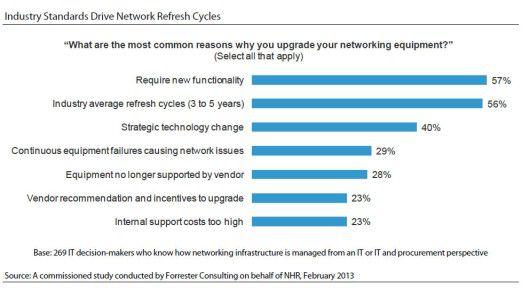 Fast sechs von zehn Entscheidern nehmen alle drei bis fünf Jahre Upgrades beim Netzwerk-Equipment vor, weil sie das für branchenüblich halten.