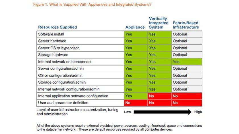 Appliances enthalten laut Gartner viele vorgefertigte Komponenten und Funktionen, die die IT'ler unterstützen sollen.