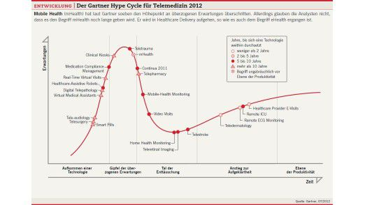 Der Gartner Hype Cycle für Telemedizin 2012