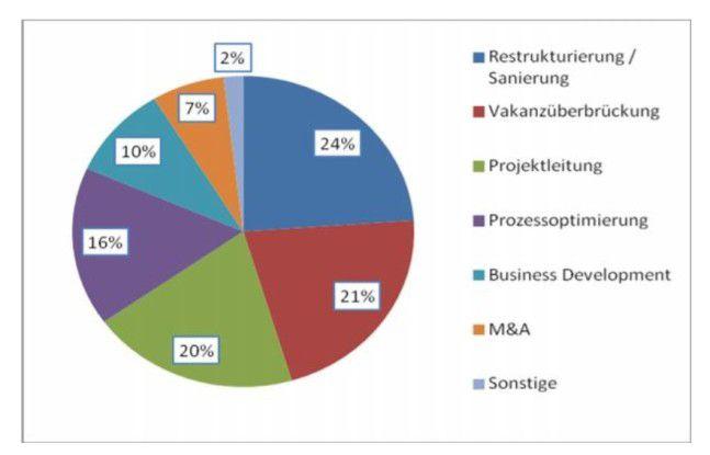 Überbrückung und Re-Implementierung: Deshalb holen Firmen Interims-Manager.