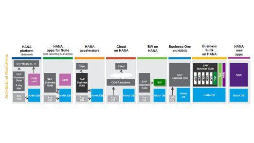 So sieht das aktuelle SAP-HANA-Portfolio aus. Es reicht von integrierten und Side-by-Side-Szenarien bis hin zu Cloud-Angeboten und der Entwicklung einer neuen Generation von Anwendungen.