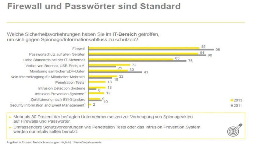 Einblick: Die Übersicht zeigt, mit welchen Tools sich deutsche Unternehmen gegen Datenklau zu wappnen versuchen.