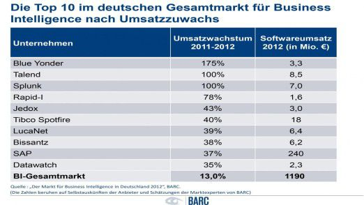 Diese BI-Anbieter fuhren laut BARC-Studie 2012 die größten Umsatzzuwächse ein.