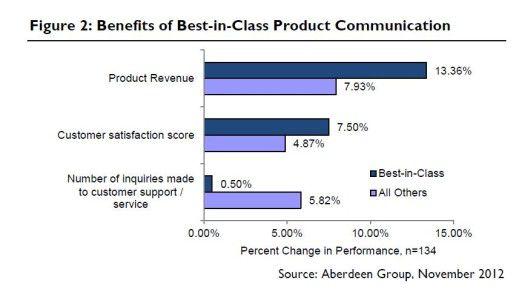 Unternehmen, die Produktinformationen personalisiert bereitstellen, profitieren von höheren Umsätzen und mehr Kundenzufriedenheit.