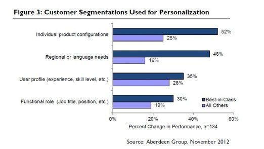 Kundensegmentierung ist ein wichtiger Faktor beim Customer Experience Management.