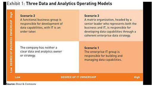 Laut einer Booz-Analyse sollen Unternehmen für Big-Data-Projekte eine Matrix-Organisation aufbauen.