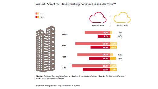 Der Zuspruch für öffentliche Cloud-Services ist überschaubar. Während die Zahl der Private-Cloud-Installationen beständig wächst, stagnieren die meisten Public-Cloud-Angebote auf niedrigem Niveau.