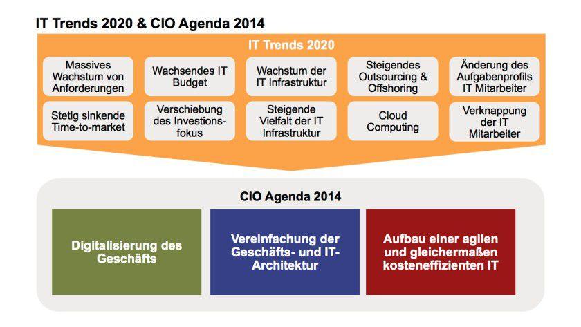 Die Trends, die sich abzeichnen und die bis zum Jahr 2020 wirken, bilden den Rahmen für die CIO-Agenda des kommenden Jahres.