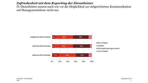 Grafik 1: Die PwC-Outsourcing-Studie hat gezeigt, dass rund die Hälfte der Unternehmen mit dem Reporting ihrer IT-Dienstleister nicht zufrieden ist.