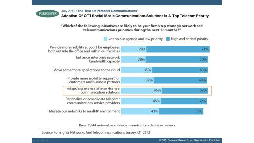 Adoption Of OTT Social Media Communications Solutions Is A Top Telecom Priority.