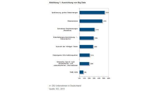 Wie die Studie von IDC zeigt, orientieren sich die meisten Unternehmen bei Big Data am Speichern großer Datenmengen und der Datenanalyse.