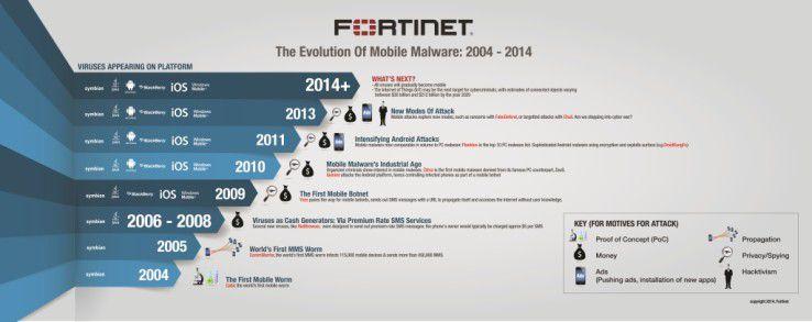 10 Jahre mobile Malware