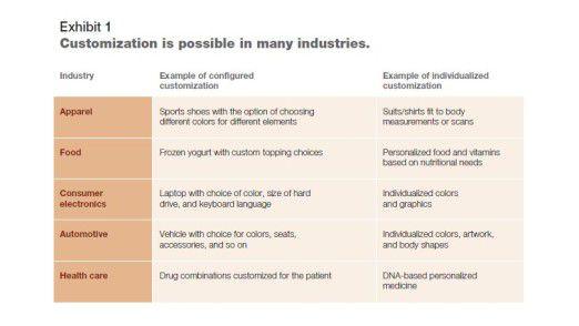 Laut McKinsey sollten sich verschiedenste Branchen um die Individualisierung von Produkten kümmern. Dazu zählen nicht nur Lifestyle-Branchen wie Mode und Auto, sondern auch Lebensmittel und Gesundheit.