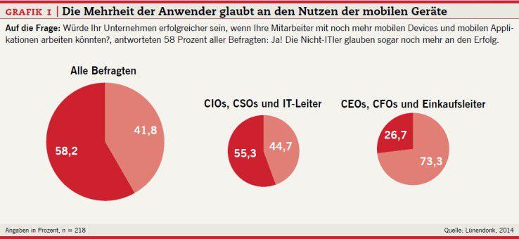 Grafik 1: Die Mehrheit der Anwender glaubt an den Nutzen der mobilen Geräte.