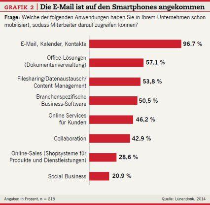 Das Gros der mobilen Nutzung besteht aus E-Mail, Kalender und Kontakten.