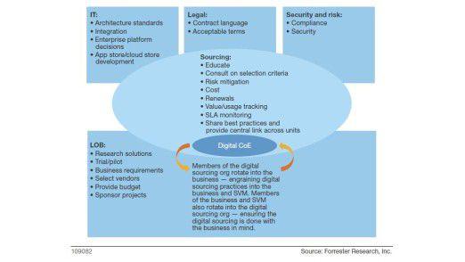Ein neues Modell für IT-Outsourcing.