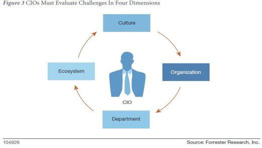 Vier Ebenen hat der Wandel zum Connected Business laut Forrester.