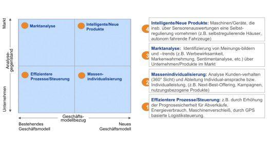 Neue Möglichkeiten durch Big Data - vier Anwendungsfelder.
