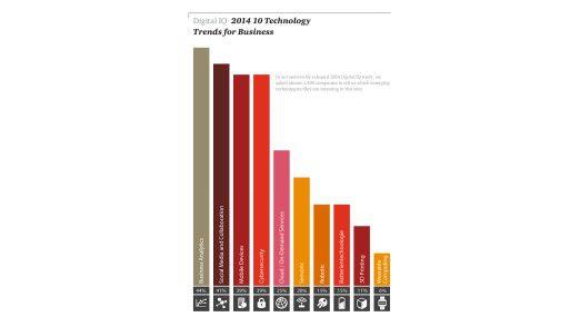 Die Top-Technologien, in die CEOs laut der Digital-IQ-Studie 2014 von PwC in diesem Jahr vorwiegend investieren wollen.