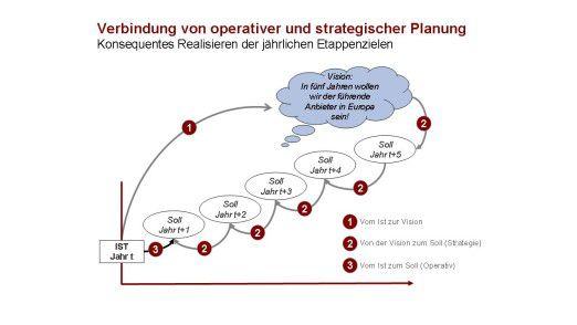 Management-Prozess: Mit der Balanced Scorecard die Strategie ...