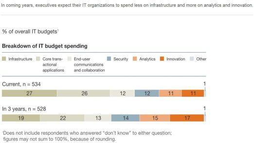 Mehr Analyse, weniger Infrastruktur: McKinsey prognostiziert, wie sich die IT-Budgets in den kommenden drei Jahren verändern.