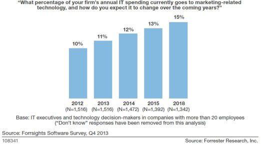 Diese Forrester-Grafik zeigt, wie klein der Marketing-Anteil an den IT-Budgets immer noch ist.