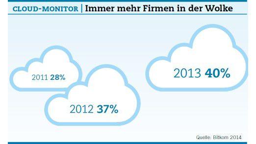 Cloud-Monitor: Immer mehr Unternehmen in der Wolke.