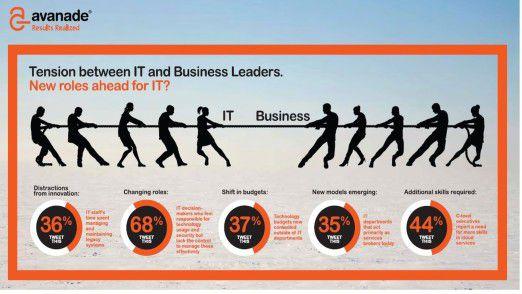Kräftemessen zwischen IT und Business: Die Grafik fasst die Kernergebnisse der Avanade-Studie zusammen.