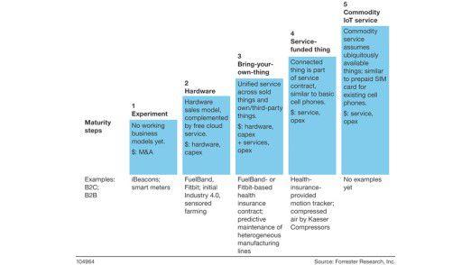 IoT-Geschäftsmodelle durchlaufen im Allgemeinen diese fünf Reifeschritte.