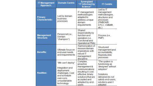 ZapThinks neues Modell für ein PMO (Program Management Office)