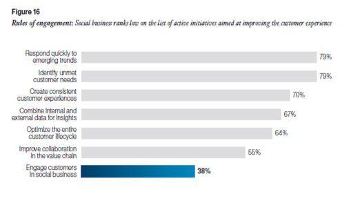Diese Grafik aus der IBM-Studie zeigt, mit welchen Initiativen die Unternehmen das Kundenerlebnis verbessern wollen. Social Media ist offensichtlich nicht der bevorzugte Kanal.
