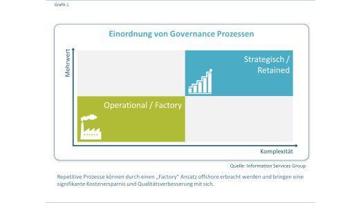 Abbildung 1: Einordnung von Governance Prozessen.