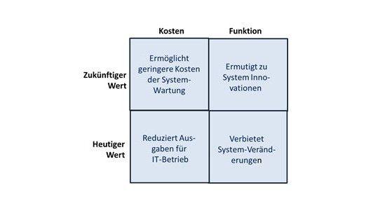 Abbildung 1: Berücksichtigung des aktuellen und zukünftigen Wertes einer Neugestaltung.