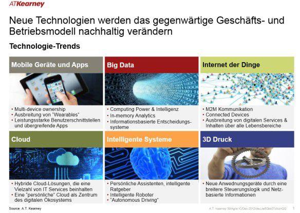Neue Technologien werden das gegenwärtige Geschäfts- und Betriebsmodell nachhaltig verändern.