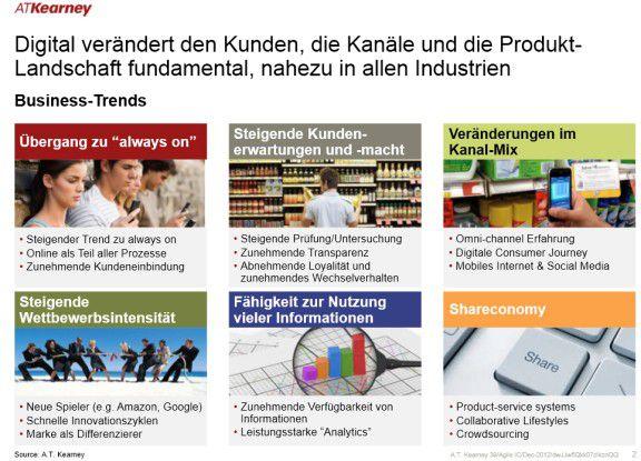 Die Digitalisierung verändert den Kunden, die Kanäle und die Produktlandschaft fundamental - nahezu in allen Industrien.
