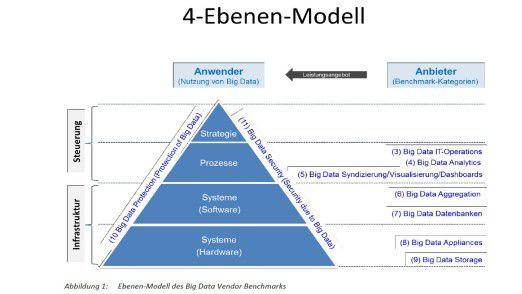 Der Experton-Benchmark ist in 11 Bereiche gegliedert. Die Grafik illustriert, wie diese Felder systematisch einzuordnen sind.