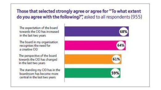 Wie wichtig ein kreativer CIO ist, hat mittlerweile auch der Vorstand erkannt.