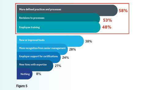 Die Grafik zeigt, welche Antworten die Anwender laut PMI auf Probleme beim Anforderungsmanagement geben.