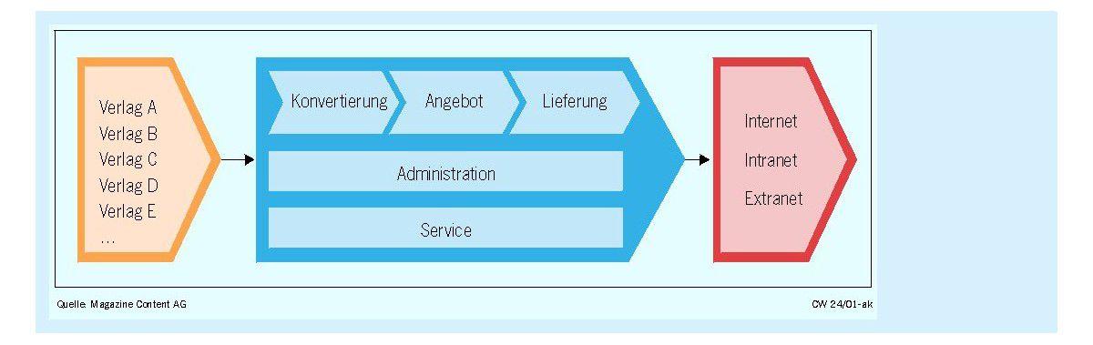 Content Commerceder Markt Für Inhalte Benötigt Viel Service Und