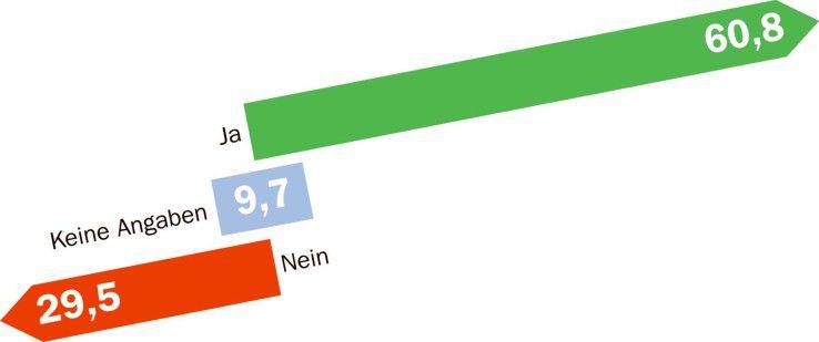 Fast zwei Drittel der Computerwoche.de-Leser sehen die Zukunft von Software als gehostete Dienstleistung.