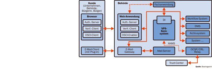Das VPS-Kernsystem stellt Anwendungen kryptografische Dienste zur Verfügung.