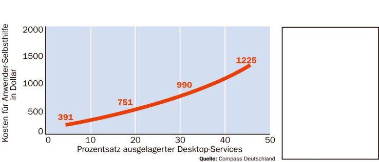 Je mehr Desktop-Services ausgelagert werden, desto häufiger greifen Anwender zur Selbsthilfe. Dadurch steigen die versteckten Kosten.
