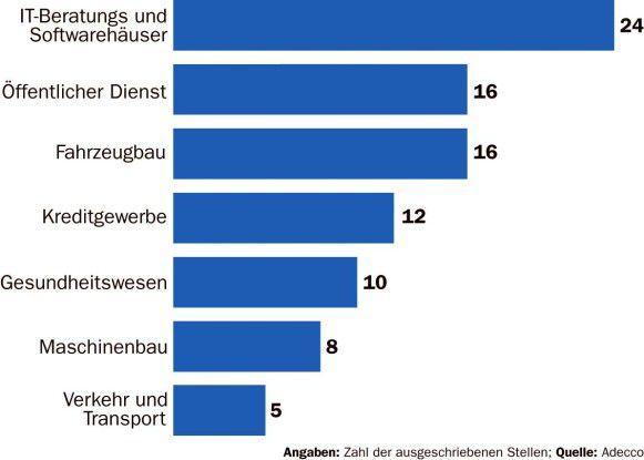 Im Juni suchten vor allem IT-Beratungs- und Softwarehäuser IT-Koordinatoren. Der Bedarf ist an Rhein und Ruhr am größten.