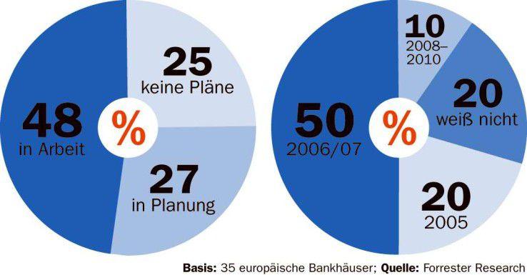 Über zwei Drittel der 35 befragten europäischen Bankhäuser wollen in den nächsten Jahren ihre Kernapplikationen erneuern.