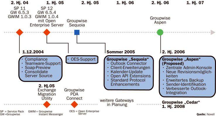 Mit Groupwise 7 (Sequoia) kommt ein Upgrade-Angebot für Exchange- und Notes-Anwender: 49 Dollar pro User-Lizenz (rund 70 Prozent unter dem aktuellen Preis), inklusive zwei Jahre Upgrade-Schutz.