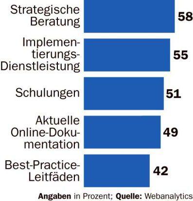 Kunden wollen mehr als nur Datenanalyse. Die Anbieter müssen auch beraten.
