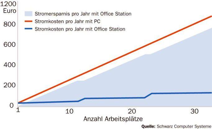 Für den Vergleich der Stromkosten wurden 220 Arbeitstage mit je acht Stunden Betriebszeit bei 0,15 Euro pro KW/h angesetzt.