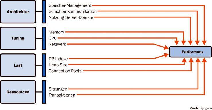 Eine Vielzahl von Faktoren bestimmt die Performanz von Application-Server-Anwendungen - hier eine Auswahl.